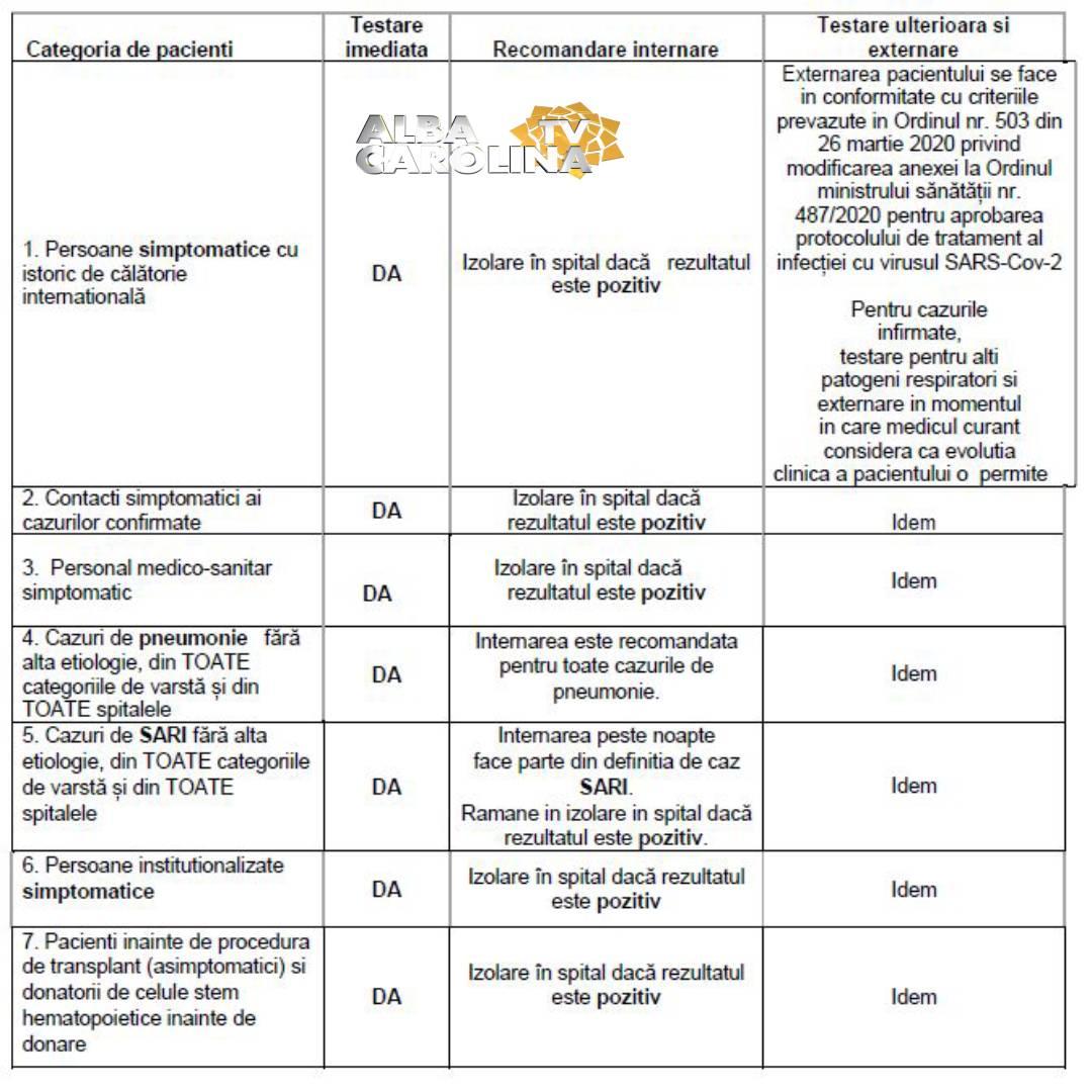criterii testare coronavirus pacienti