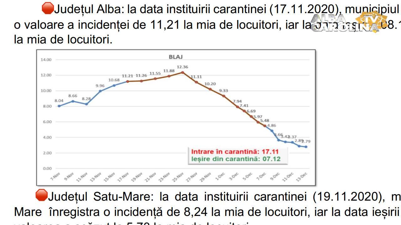 grafic carantina alba iulia
